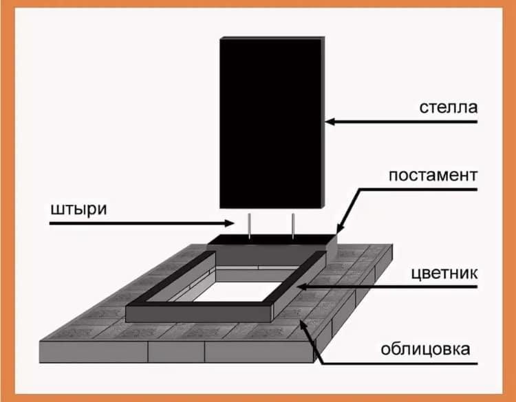 Как установить памятник на могиле самостоятельно
